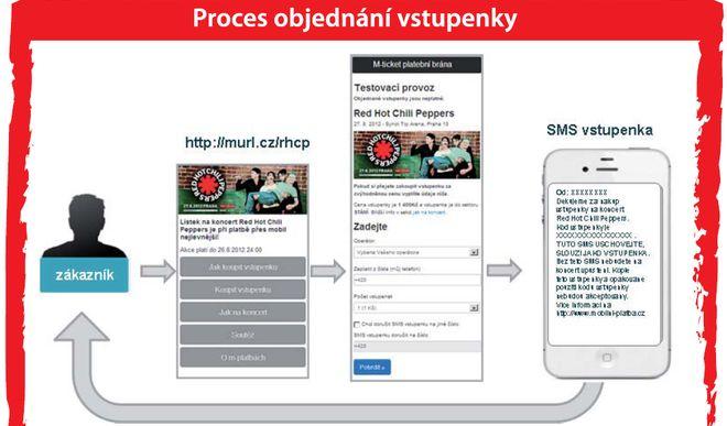 OBR: Proces objednání vstupenky