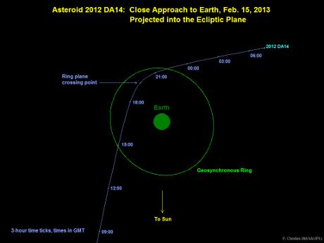 OBR: Grafické znázornění průletu asteroidu