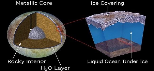Podpovrchový oceán na Europě. Zdroj: NASA/JPL