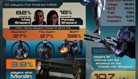 FOTO: Mass Effect 3 statistics