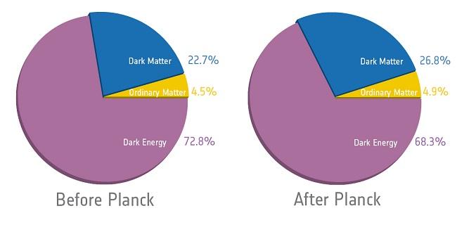 FOTO: Rozložení hmoty před a po Planckovi.