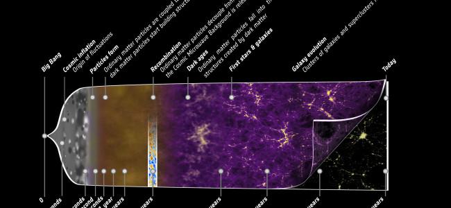 Vývoj vesmíru podle nejnovějších dat. Zdroj: ESA