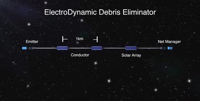 FOTO: Model EDDE (Electrodynamical Debris Eliminator)