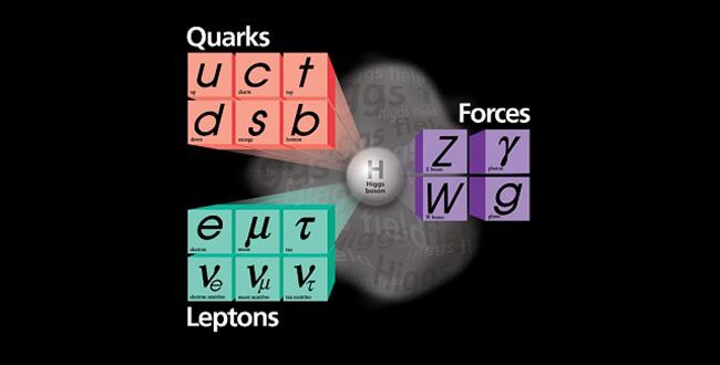 FOTO: Standardní model částic
