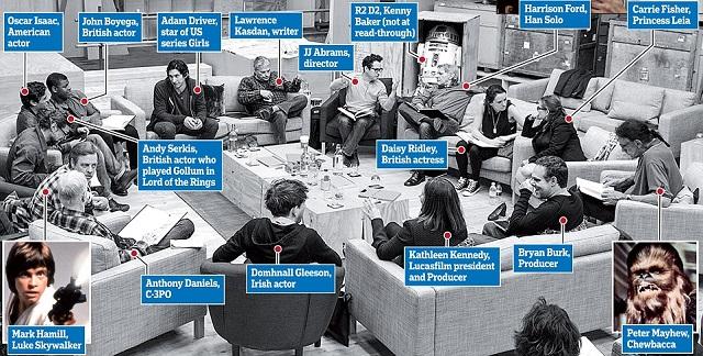Star Wars VII čtecí zkouška